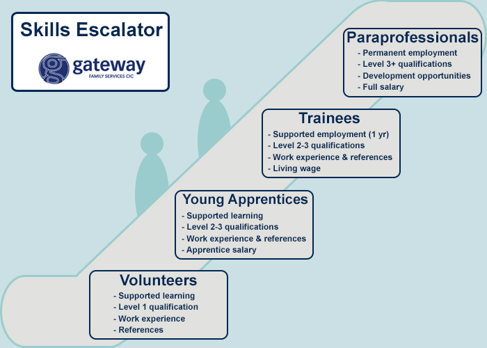 training – Gateway Family Services